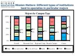 mission matters different types of institutions tend to specialize in particular majors
