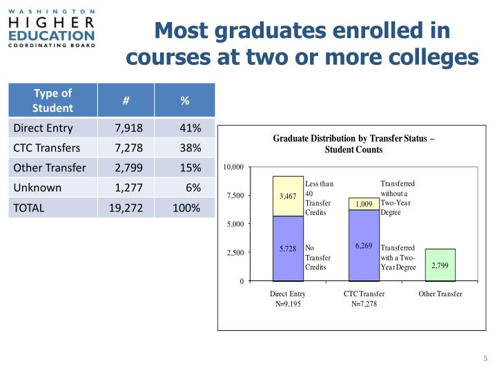 Most graduates enrolled in courses at two or more colleges