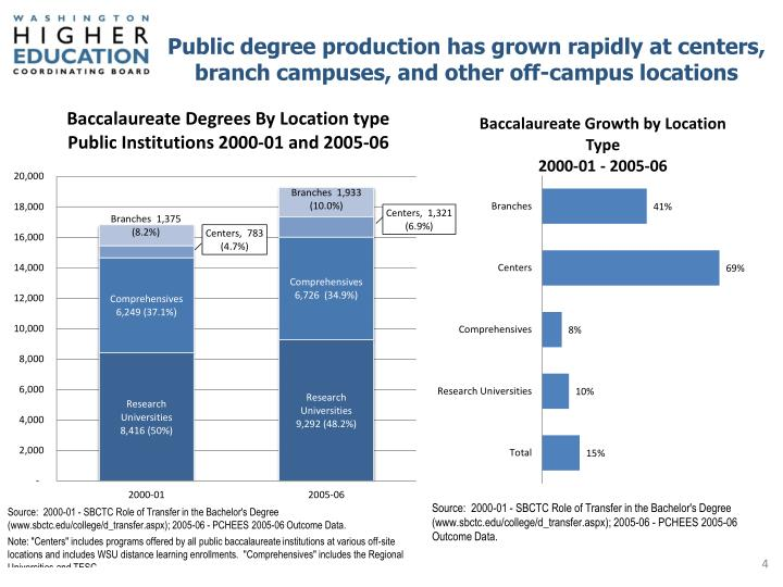 Public degree production has grown rapidly at centers, branch campuses, and other off-campus locations