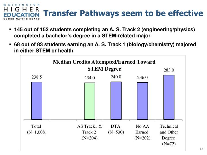 Transfer Pathways seem to be effective
