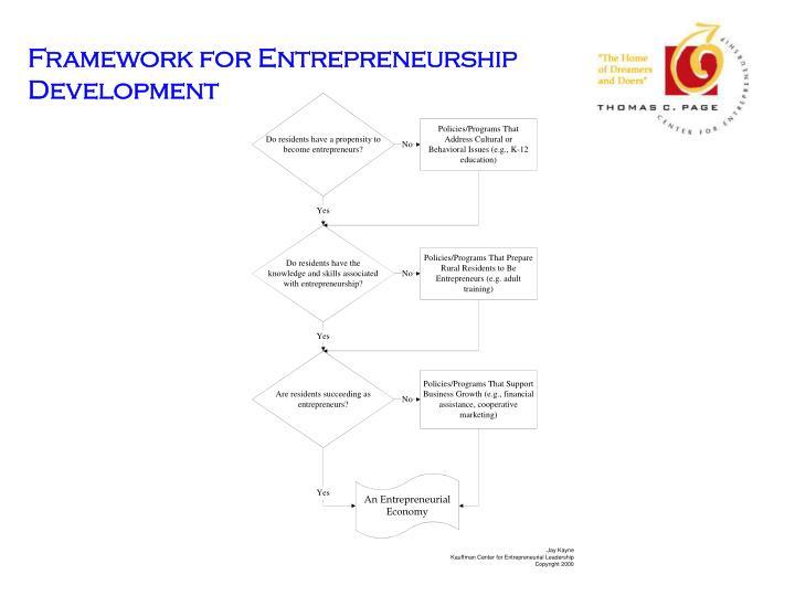 Framework for Entrepreneurship Development