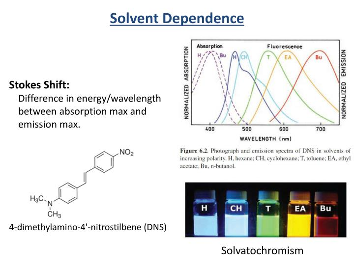 Solvent Dependence