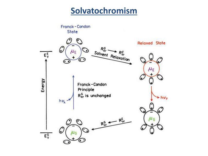 Solvatochromism