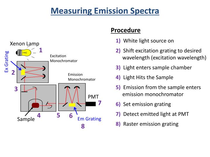 Measuring Emission Spectra