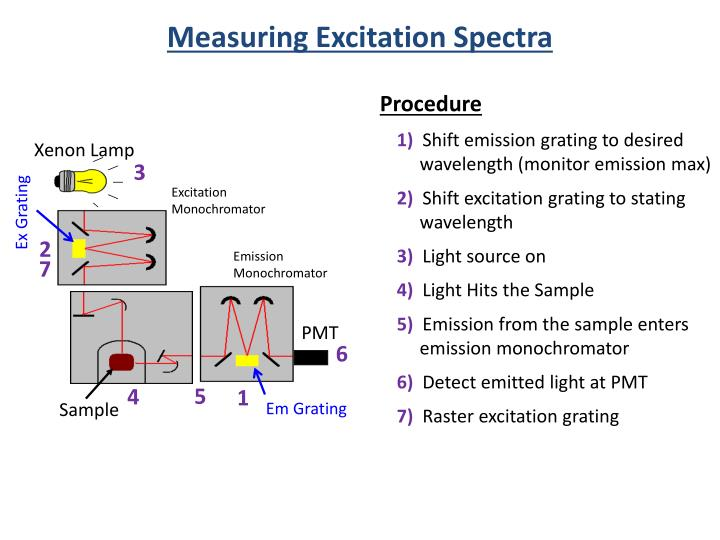 Measuring Excitation Spectra