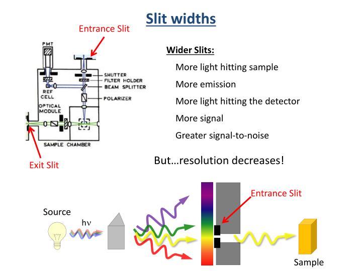 Slit widths