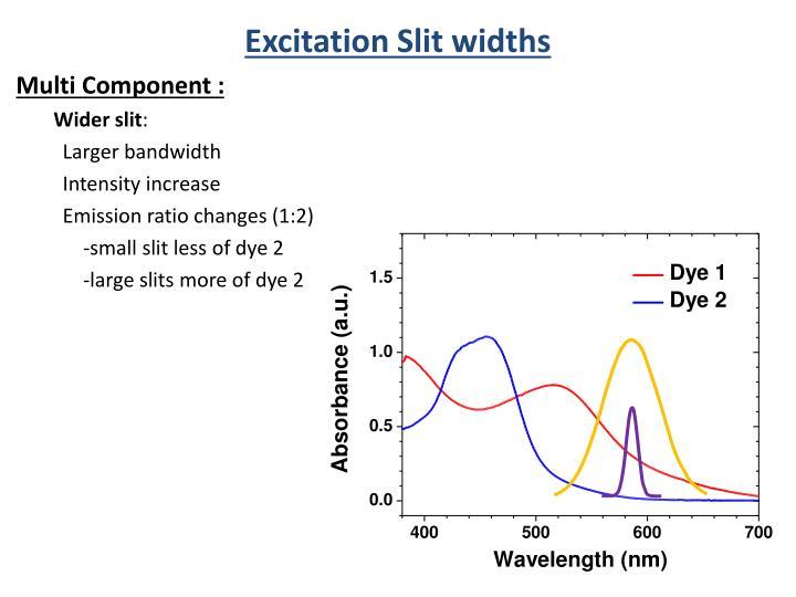 Excitation Slit widths