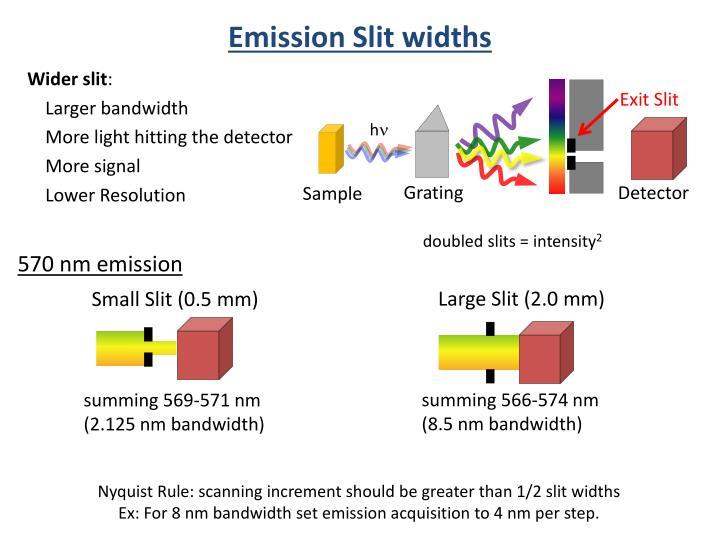 Emission Slit widths