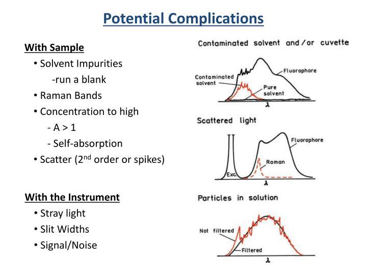 Potential Complications