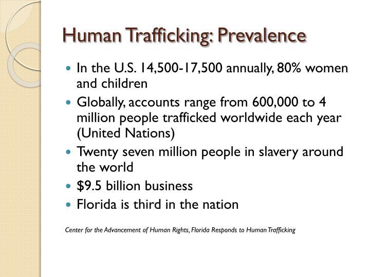Human Trafficking: Prevalence