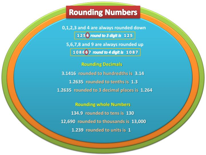 Rounding Numbers