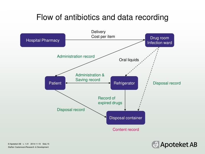 Flow of antibiotics and data recording