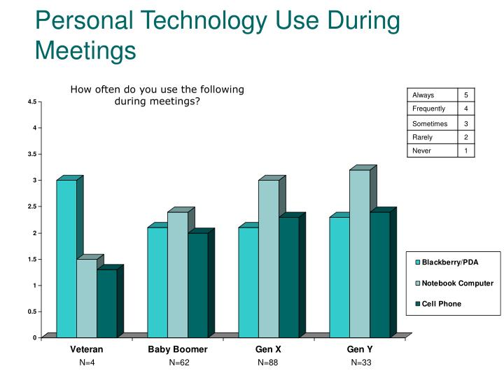 Personal Technology Use During Meetings
