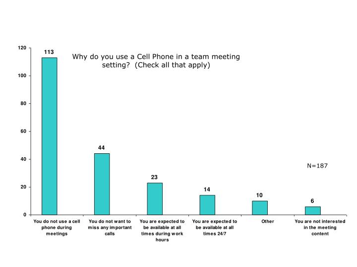 Why do you use a Cell Phone in a team meeting setting?  (Check all that apply)