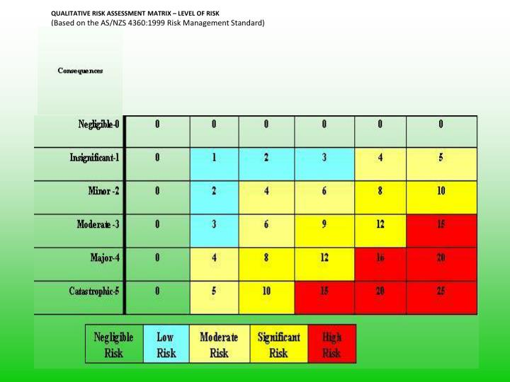QUALITATIVE RISK ASSESSMENT MATRIX – LEVEL OF RISK