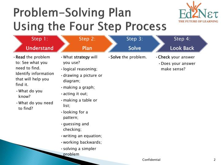 Problem solving plan using the four step process