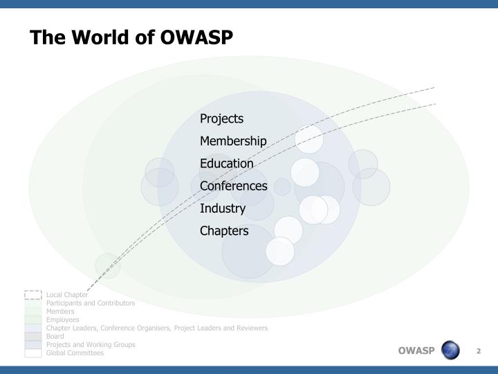 The world of owasp