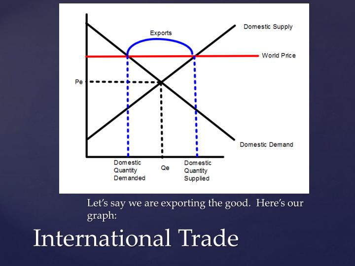 Let's say we are exporting the good.  Here's our graph: