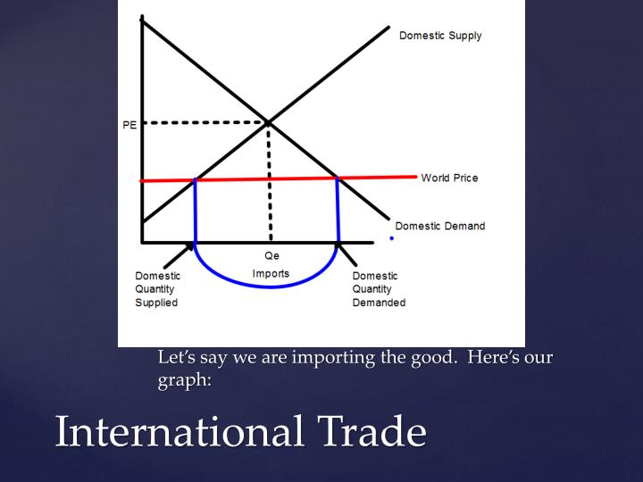 Let's say we are importing the good.  Here's our graph: