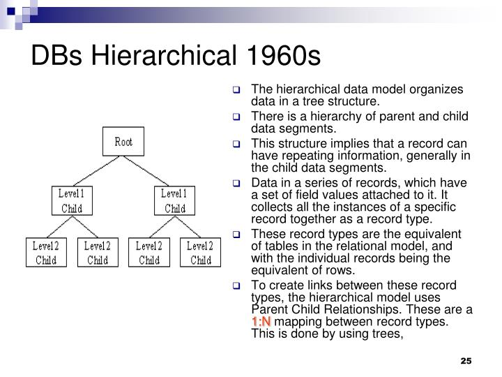 DBs Hierarchical 1960s