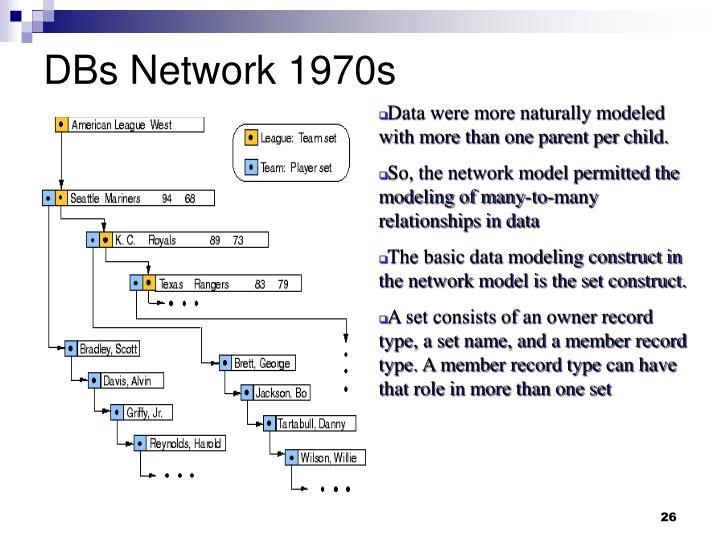 DBs Network 1970s