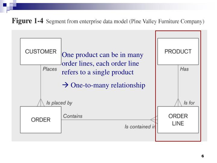 One product can be in many order lines, each order line refers to a single product