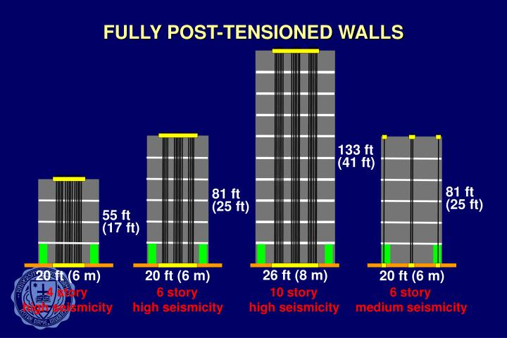 FULLY POST-TENSIONED WALLS