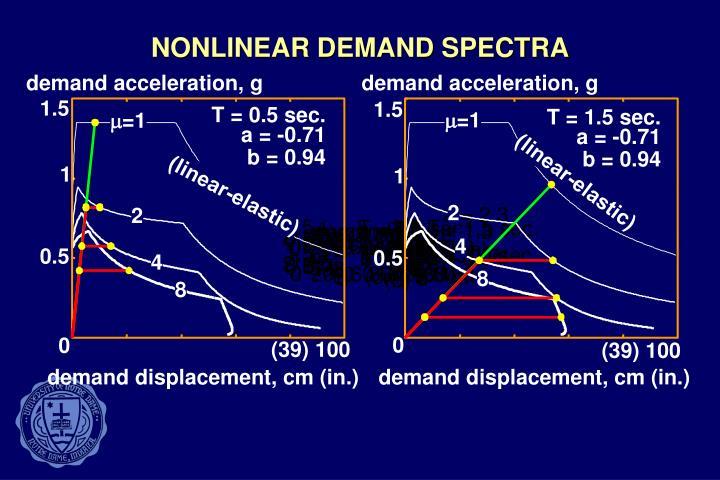 NONLINEAR DEMAND SPECTRA