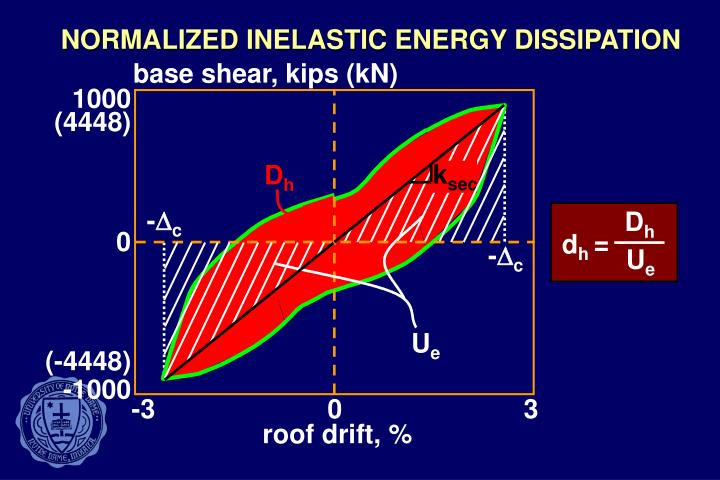 NORMALIZED INELASTIC ENERGY DISSIPATION
