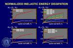 normalized inelastic energy dissipation1