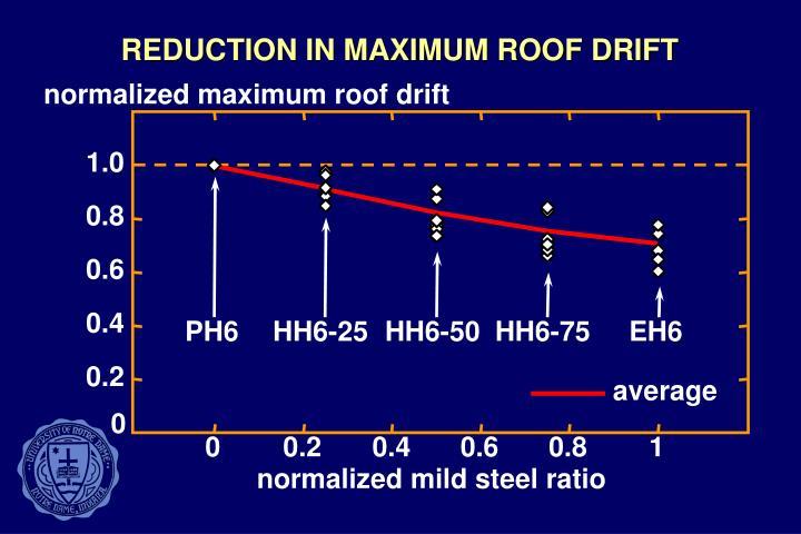 REDUCTION IN MAXIMUM ROOF DRIFT