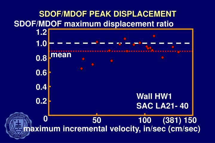 SDOF/MDOF PEAK DISPLACEMENT