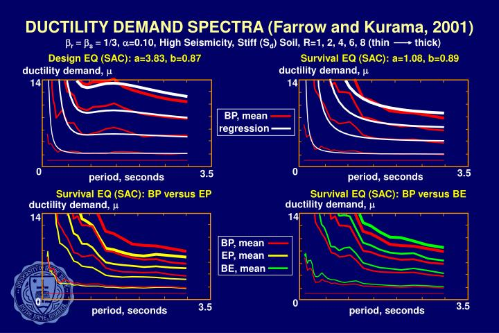 DUCTILITY DEMAND SPECTRA (Farrow and Kurama, 2001)