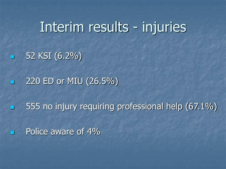Interim results - injuries