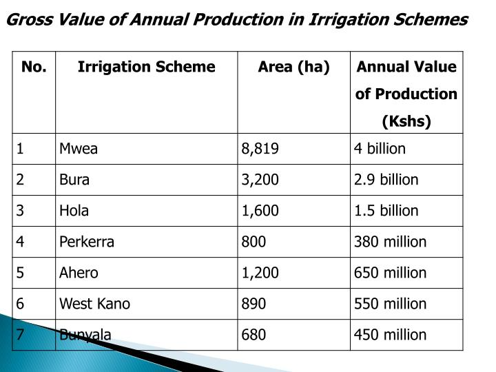 Gross Value of Annual Production in Irrigation Schemes