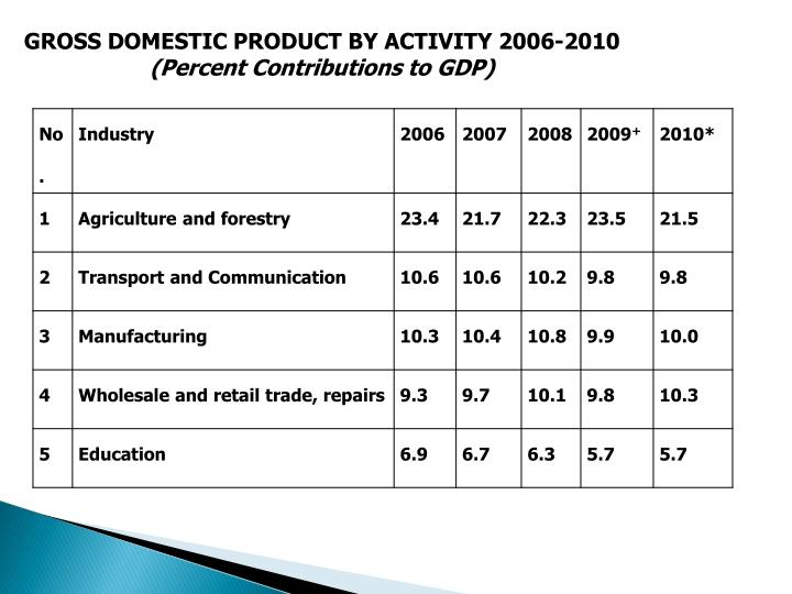 GROSS DOMESTIC PRODUCT BY ACTIVITY 2006-2010