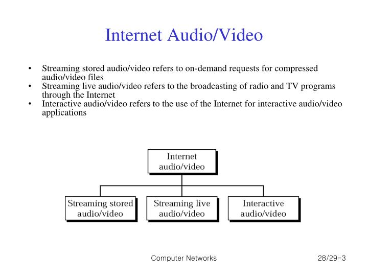 Internet audio video