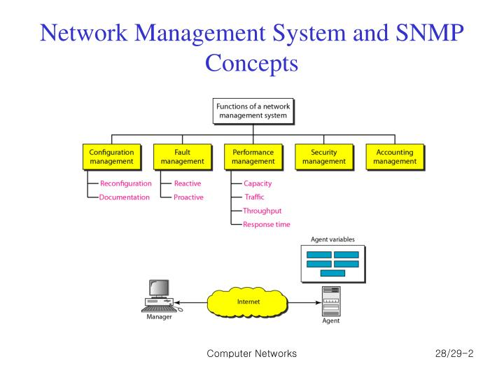 Network management system and snmp concepts