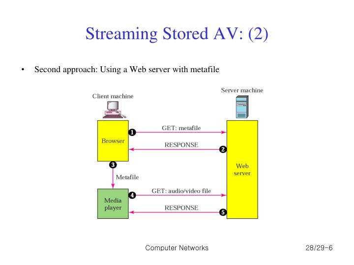 Streaming Stored AV: (2)