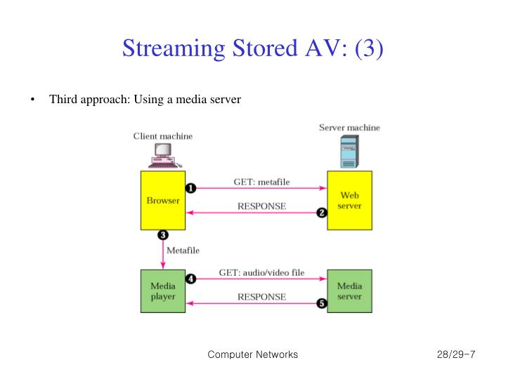 Streaming Stored AV: (3)