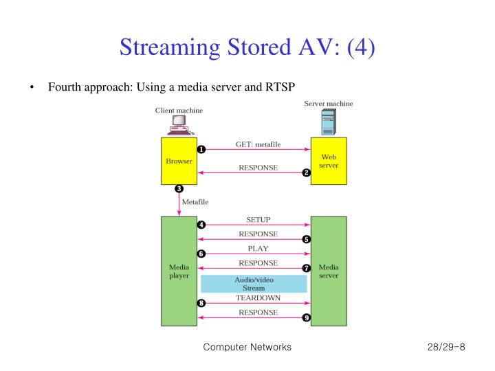 Streaming Stored AV: (4)