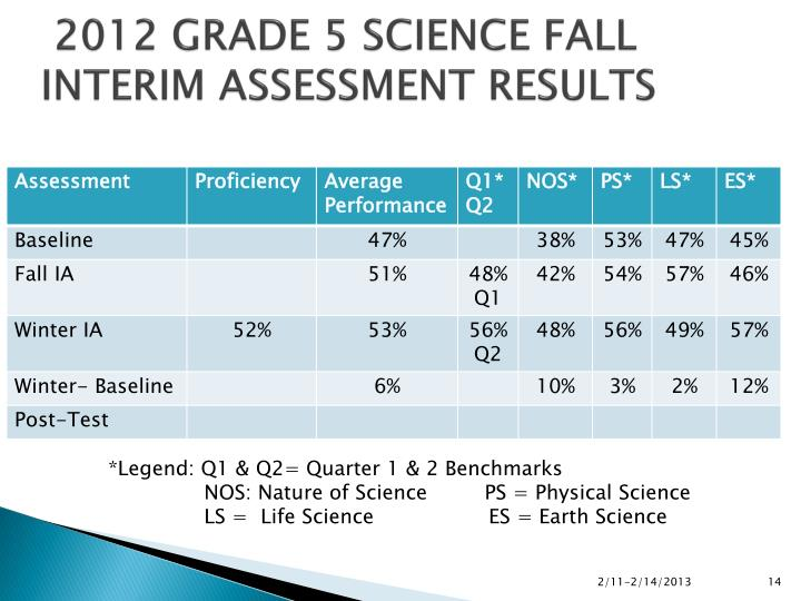 2012 GRADE 5 SCIENCE FALL INTERIM ASSESSMENT RESULTS