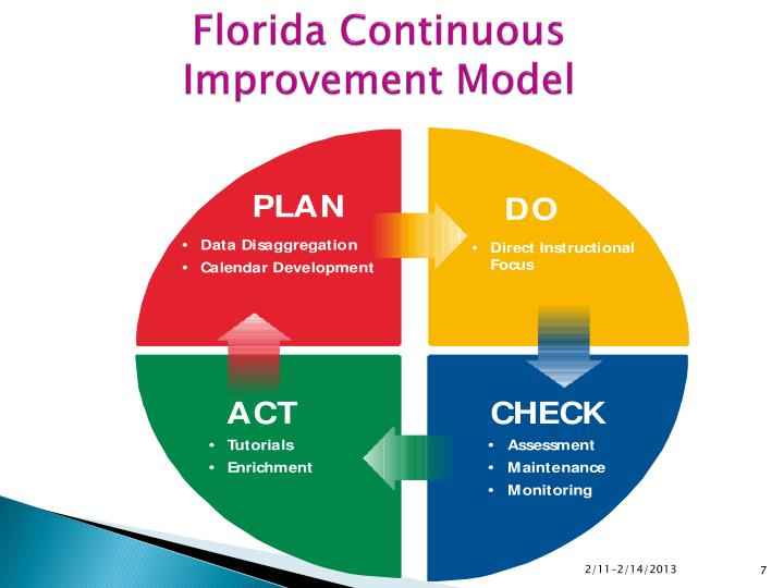 Florida Continuous