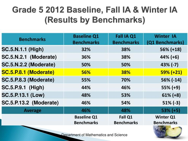 Grade 5 2012 Baseline, Fall IA & Winter IA        (Results by Benchmarks)
