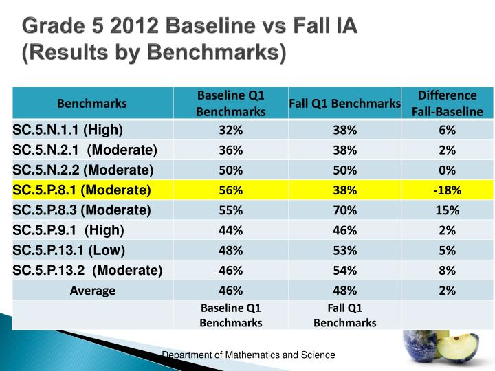 Grade 5 2012 Baseline vs Fall IA         (Results by Benchmarks)