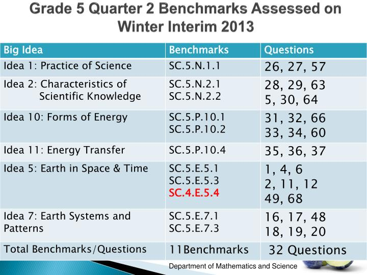 Grade 5 Quarter 2 Benchmarks Assessed on Winter Interim 2013