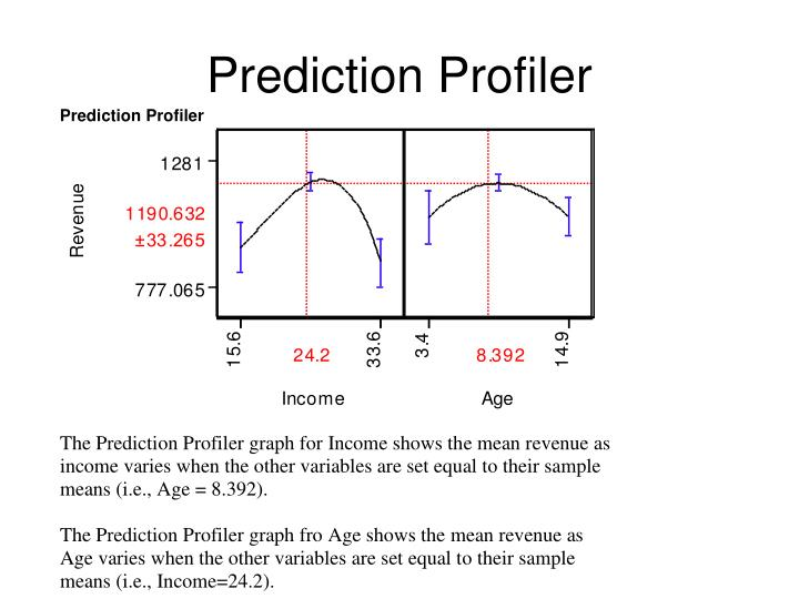 Prediction Profiler