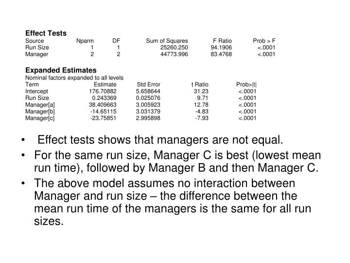 Effect tests shows that managers are not equal.