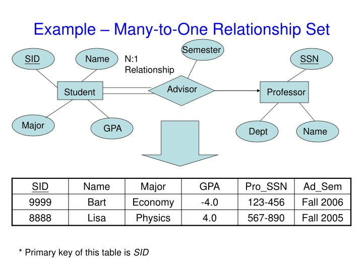 Example – Many-to-One Relationship Set
