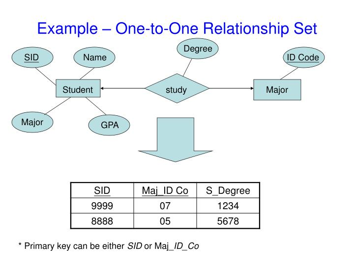 Example – One-to-One Relationship Set